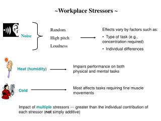 ~Workplace Stressors ~