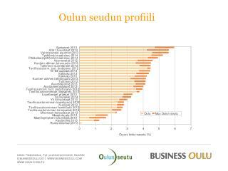 Oulun seudun profiili