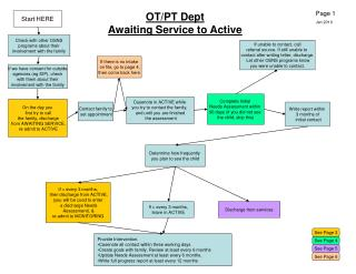 OT/PT Dept Awaiting Service to Active