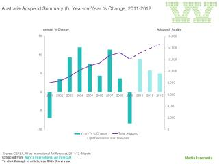 Australia  Adspend  Summary ( f), Year-on-Year  % Change , 2011-2012