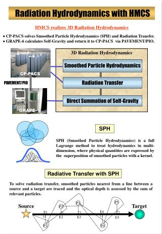 3D Radiation Hydrodynamics