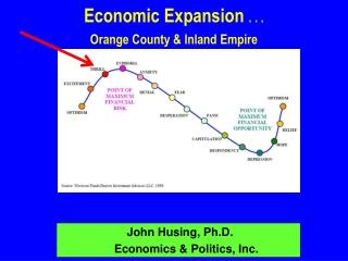 Population, Housing,  Employment  Orange County, California