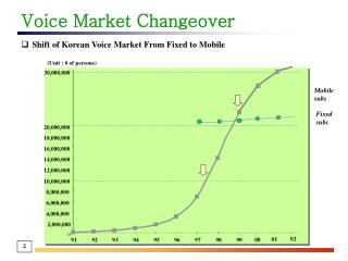 Voice Market Changeover