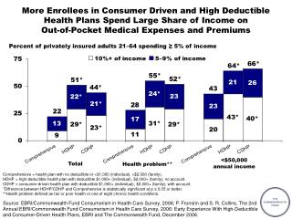 Percent of privately insured adults 21–64 spending ≥ 5% of income