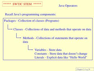 Java Operators