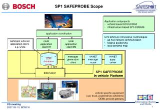 SP1 SAFEPROBE Scope