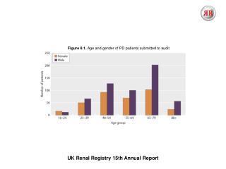 UK Renal Registry  15th  Annual Report