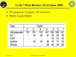 Cycle 7 Peer Review: 21-23 June 2005