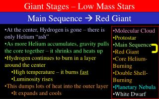 Main Sequence    Red Giant
