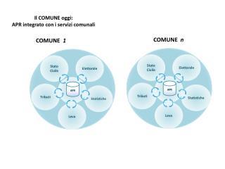 Il COMUNE oggi: APR integrato con i servizi comunali