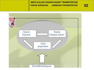 Sistem kegiatan
