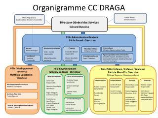 Organigramme CC DRAGA