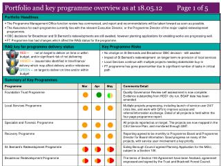 Portfolio and key programme overview as at 18.05.12         Page 1 of 5