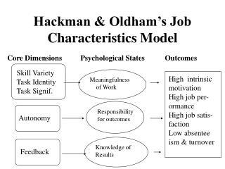 Hackman & Oldham�s Job Characteristics Model