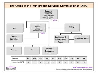 The Office of the Immigration Services Commissioner (OISC)