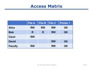 Access Matrix
