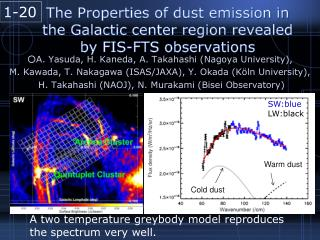 The Properties of dust emission in the Galactic center region revealed by FIS-FTS observations