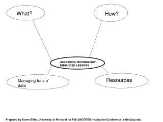 ASSESSING TECHNOLOGY-ENHANCED LESSONS