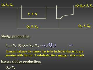 Sludge production : F SP  = X e × (Q-Q e )+ X R × Q W – (X 0 × Q 0 )