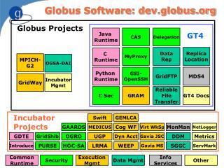 Incubator Projects