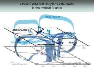 Ocean GCM and Coupled GCM errors in the tropical Atlantic