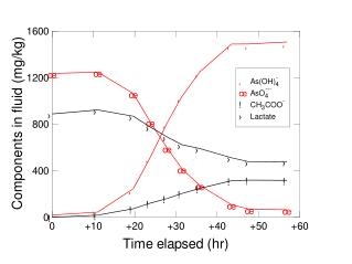 Enter experimental data or water sample analyses into
