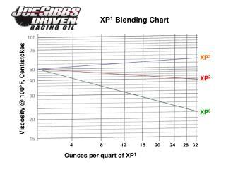 XP 1  Blending Chart