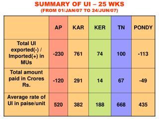 SUMMARY OF UI – 25 WKS (FROM 01/JAN/07 TO 24/JUN/07)