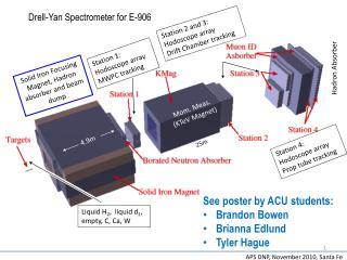 Drell -Yan Spectrometer for E-906