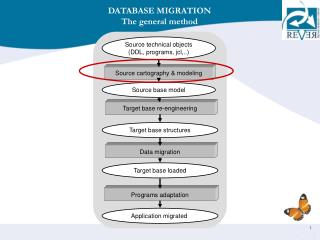 DATABASE MIGRATION The general method