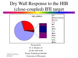 Dry Wall Response to the HIB (close-coupled) IFE target
