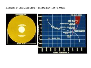 Evolution of Low Mass Stars  -- like the Sun  < 2 – 3 Msun