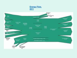 Energy Flow, 2011