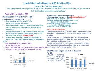 Baseline: 2011 – 74% (528/711) VL <200 Interventions – Started 2012
