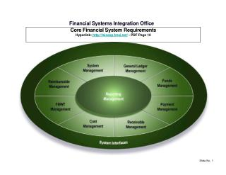 Financial Systems Integration Office