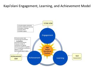 Kapi'olani  Engagement, Learning, and Achievement Model