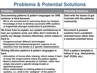 Problems & Potential Solutions