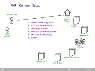 FMP/Common Setup