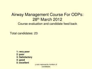 Airway Management Course For ODPs: 28 th  March 2012 Course evaluation and candidate feed back