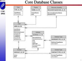 Core Database Classes