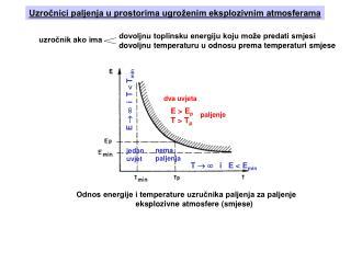 Odnos energije i temperature uzručnika paljenja za paljenje