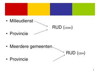 Milieudienst RUD ( ODMH ) Provincie Meerdere gemeenten RUD ( ODH ) Provincie