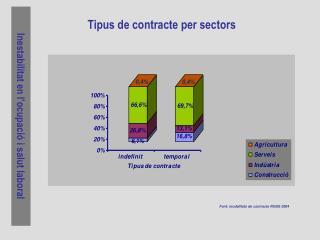 Tipus de contracte per sectors