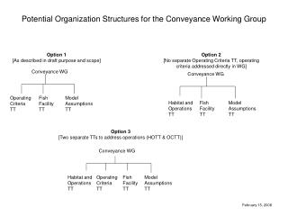 Potential Organization Structures for the Conveyance Working Group