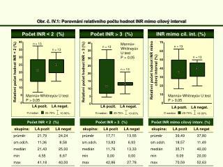 Obr. č. IV.1: Porovnání relativního počtu hodnot INR mimo cílový interval