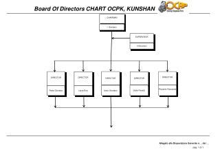 Board Of Directors CHART OCPK, KUNSHAN