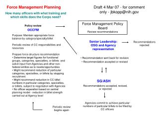Force Management Planning
