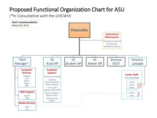 Proposed Functional Organization Chart for ASU (*In Consultation with the UHCWH)