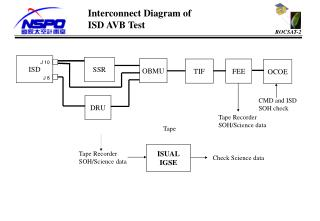 Interconnect Diagram of  ISD AVB Test