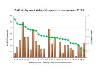 Podíl výměry zemědělské půdy a produkce na obyvatele v EU 25
